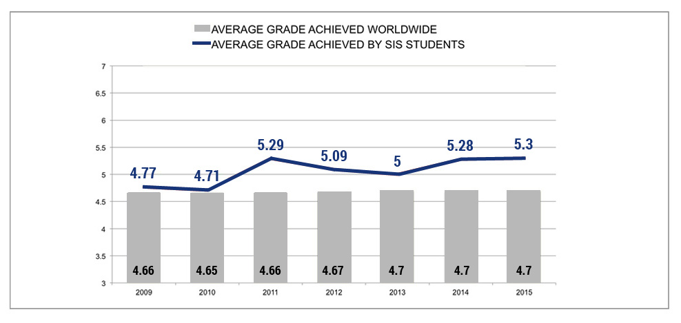 Average Grade Achieved by SIS Students