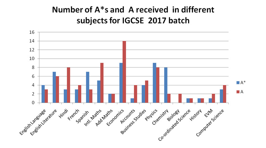 Number received in different subjects for IGCSE 2016 Batch - SIS