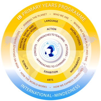IB International Baccalaureate Primary Years Programme - SIS